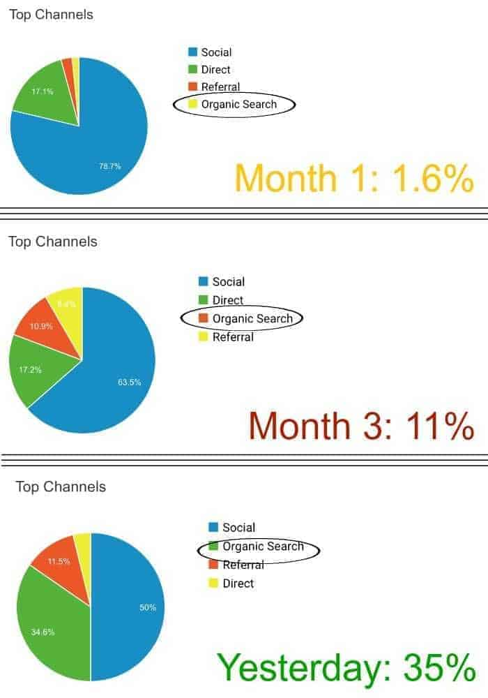 Pie charts comparing organic traffic