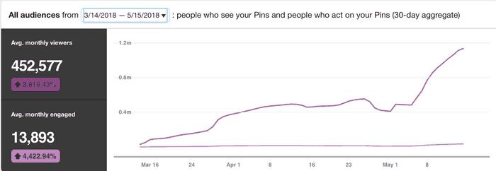 Screenshot of one million Pinterest views on Analytics