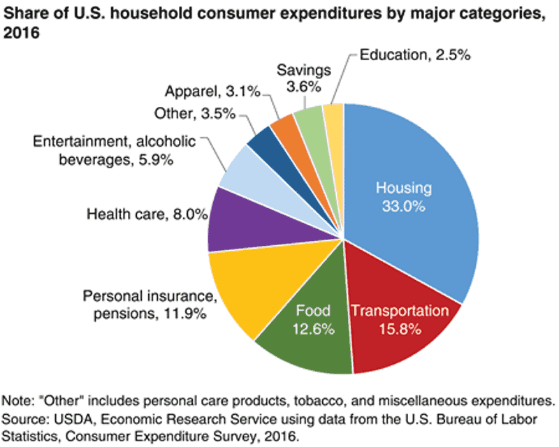 Pie chart with household expenses for budgeting