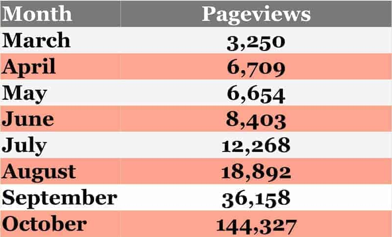 From 36k to 140k pageviews in one month chart