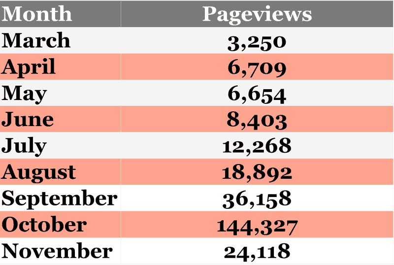 Chart of new blog pageviews per month