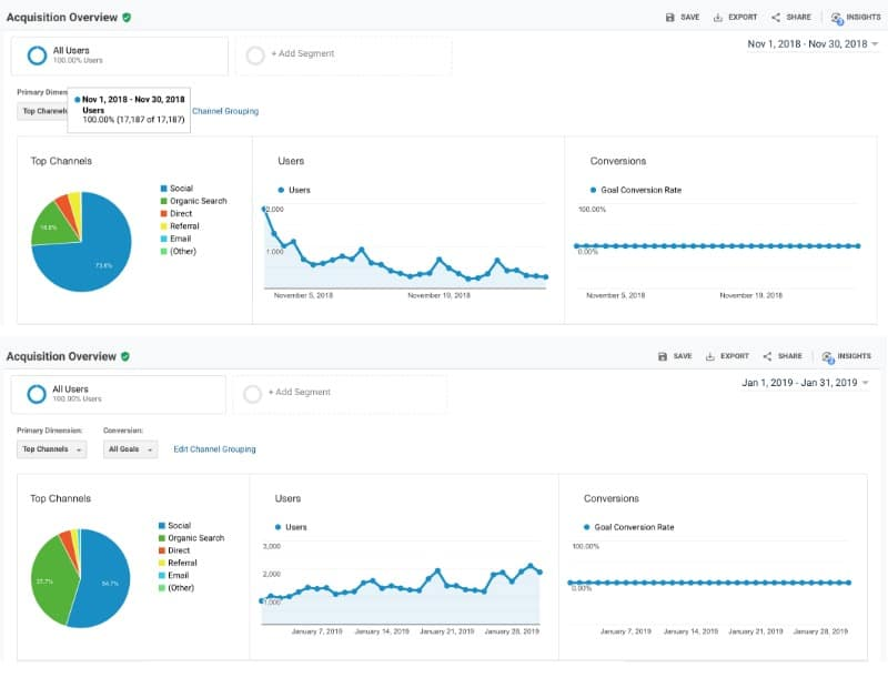 Before and after SEO comparison for blog