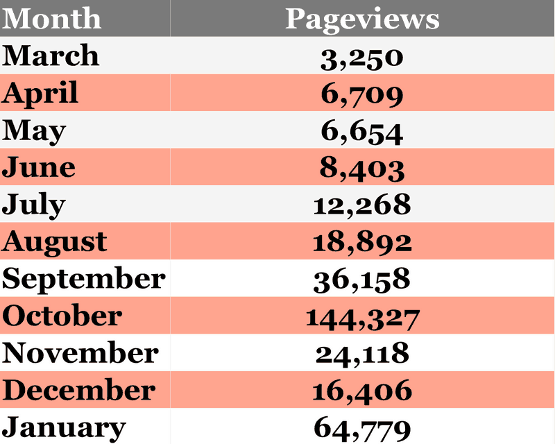 A chart of blogging pageviews